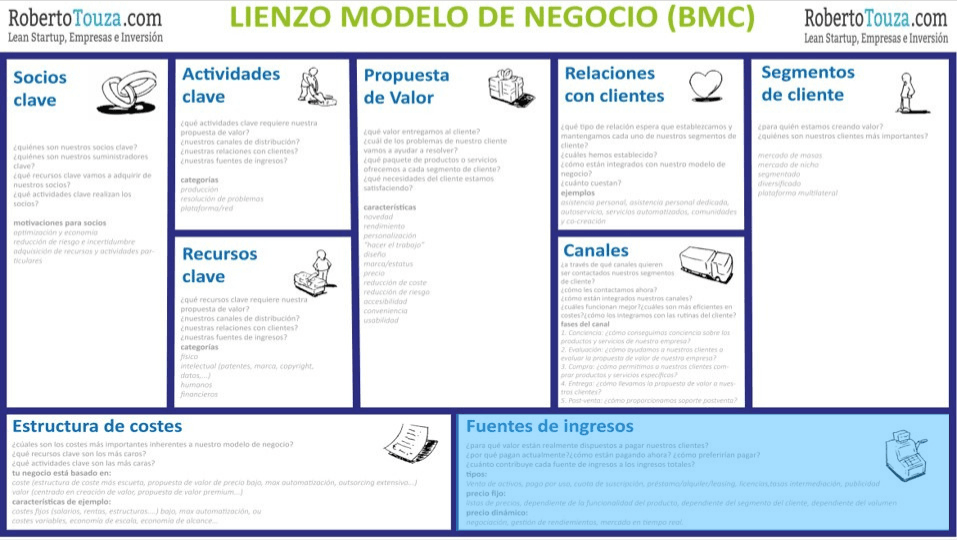 modelo canvas ingresos